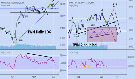 IWM: IWM: stopped out. now what?