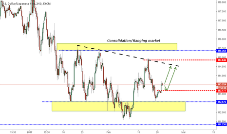 USDJPY: USDJPY INSIDE A CONSOLIDATION LEVEL