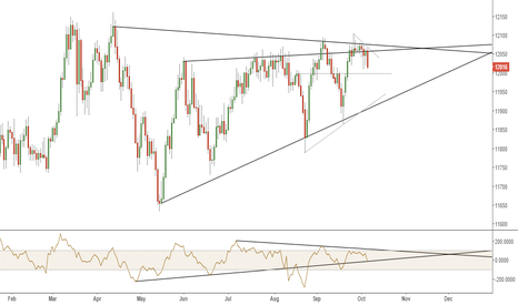USDOLLAR: USDOLLAR WEDGES - EVEN MORE TRIANGULATION £$