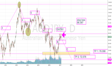 AUDJPY: comment what you think like if you agree