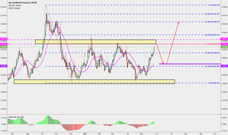 EURGBP: it is good to sell now.