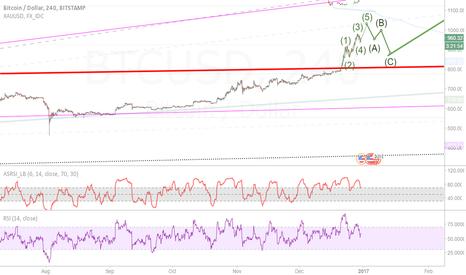 BTCUSD: Elliot waves and bitcoin