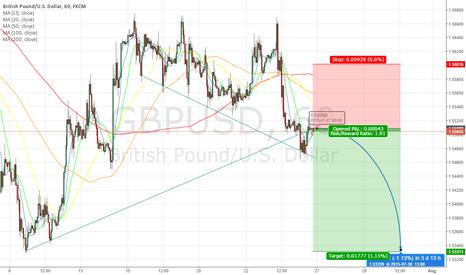 GBPUSD: GBPUSD Trend Down, To Retest Former Low.