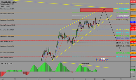 EURAUD: EURAUD-POTENTIAL BUY OPPORTUNITY