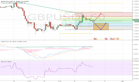 GBPUSD: GBP moves in the view of bullish div