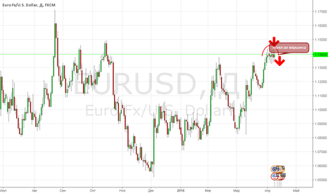 EURUSD: Долговременная перспектива EUR USD