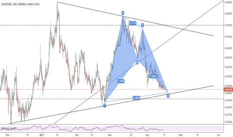 EURGBP: Bullish Bat