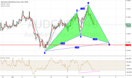 AUDCHF: bullish cypher is forming on audchf
