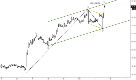 USDJPY: USDJPY: Short-term Elliott Wave Analysis