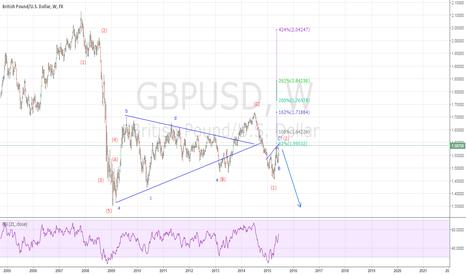 GBPUSD: GBPUSD Weekly Chart