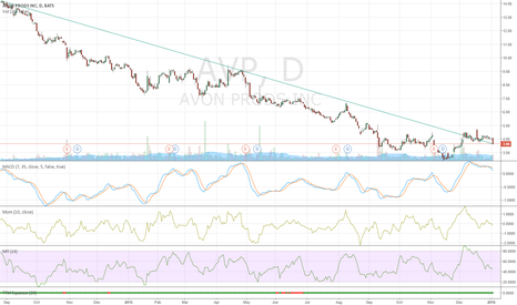 AVP: Long term down trend, good entry