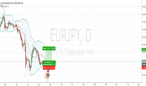 EURJPY: LONG FOR EJ
