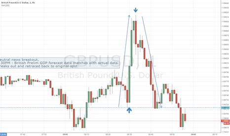 GBPUSD: Trading neutral news