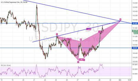USDJPY: USDJPY - SHORT ON COMPLETION OF BUTTERFLY
