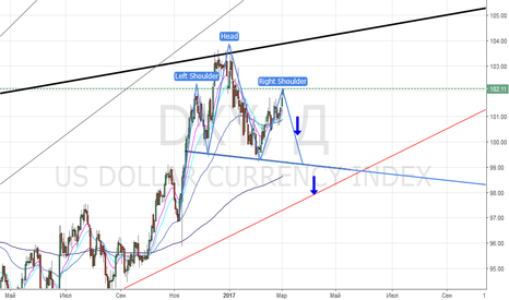 DXY: индекс доллара DXY