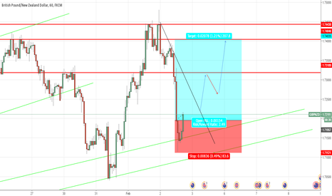 GBPNZD: Intraday Long setup GBPNZD