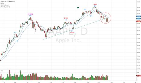 AAPL: Still bellow the trend line