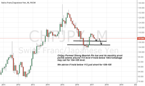 CHFJPY: Chfjpy monthly Strong Bearish pin bar short advice