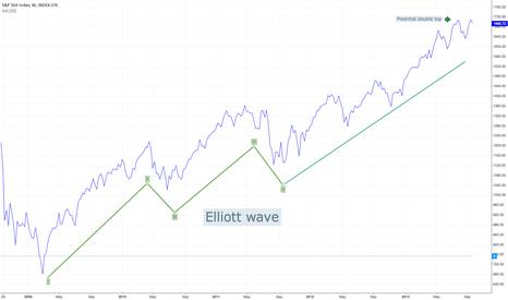 SPX: Market peaked?