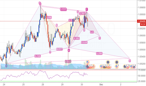 EURUSD: EUR/USD Several Pattern Opportunities