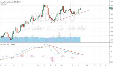 NZDCAD: NZDCAD MACD Divergence
