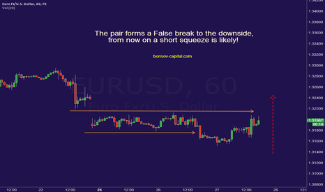 EURUSD: EUR/USD a short squeeze is likely | Borisov Capital