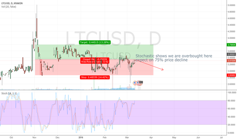 LTCUSD: LTCUSD forecast - probably small decline
