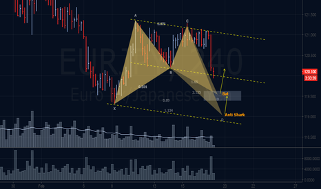 EURJPY: Emerging Bullish Bat & Anti Shark