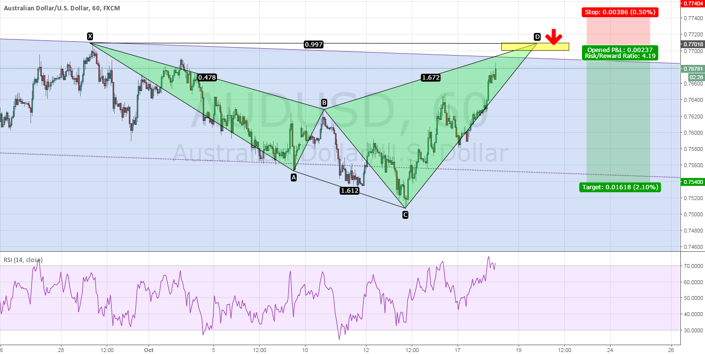 AUDUSD - Watch $0.7700 - $0.7710 for potential short