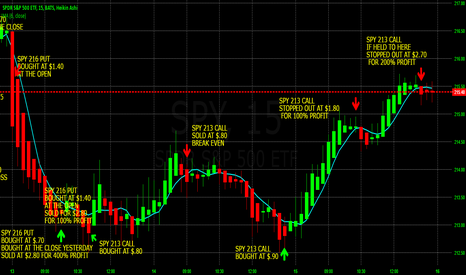 SPY: 200% POSSIBLE PROFIT TODAY DAY TRADING SPY WITH WEEKLY OPTIONS