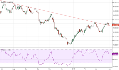 XAUUSD: Watch Out for $1230-1233