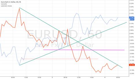 EURUSD: Correlation EU/UC