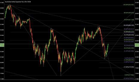 AUDJPY: How about selling the 50 fib retracement on the AJ