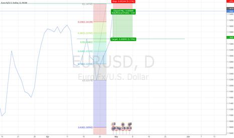 EURUSD: Short at resist eur/usd daily chart