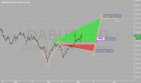 DABUR: Stop loss 278. Target 315.