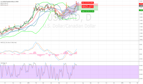 USDCAD: USDCAD OVERBOUGHT