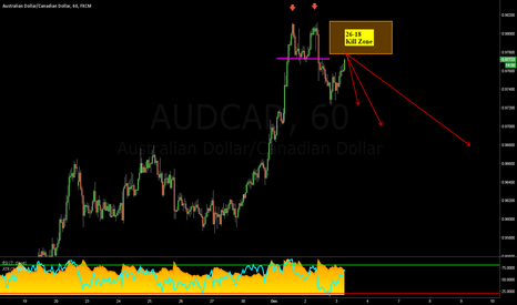 AUDCAD: AUDCAD: Potential 26-18 Trade