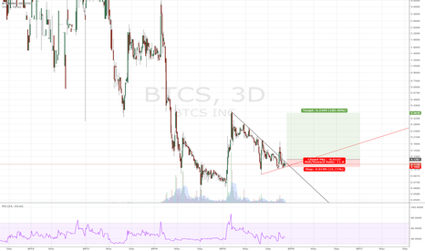 BTCS: Waiting for a breakup