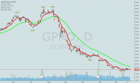 GPRO: GPRO -- COVERED CALL/SHORT STRANGLE IDEAS