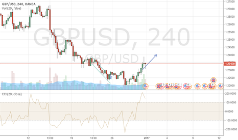 GBPUSD: gbpusd, inverted head and shoulders, buy, target 1.24 4h