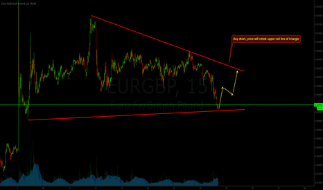 EURGBP: Triangle