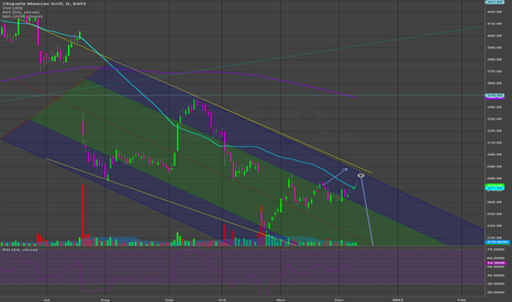 CMG: short at trend channel line