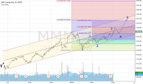 MMM: Long Position Break out 140,43
