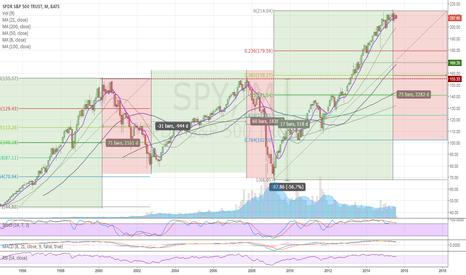 SPY: SPY Monthly Chart