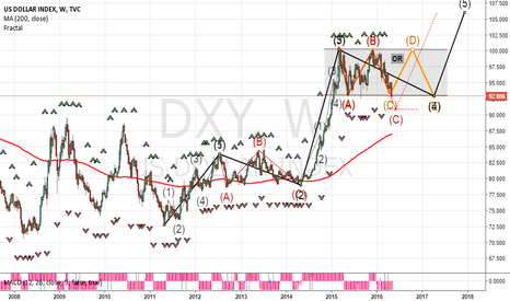 DXY: that's why EURUSD is Neutral in the meantime.