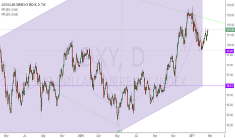 DXY: DXY may has a H&S pattern