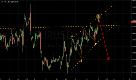 EURUSD: EURUSD - Sell last push higher