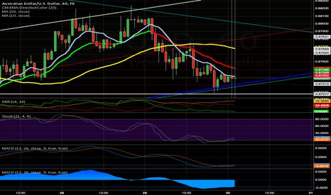 AUDUSD: Channel Long and Short! Good luck