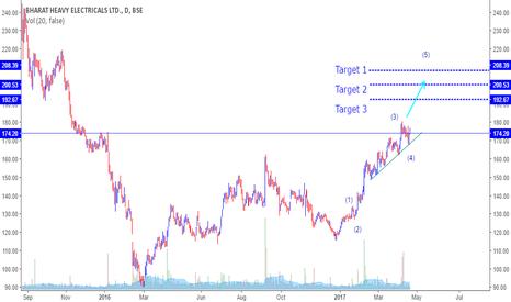 BHEL: BUY BHEL - Target above 200 SL 170