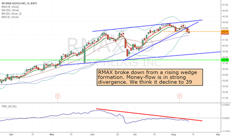 RMAX: rmax - short from 42.41